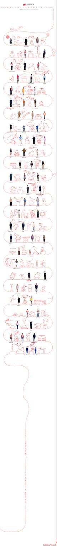 あなたの近くにある会社‐日本郵政のWEBデザイン